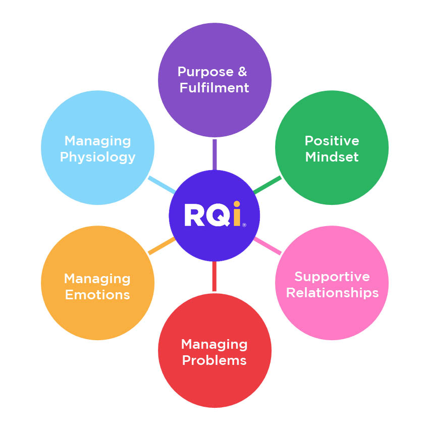 Six elements of residence - RQi